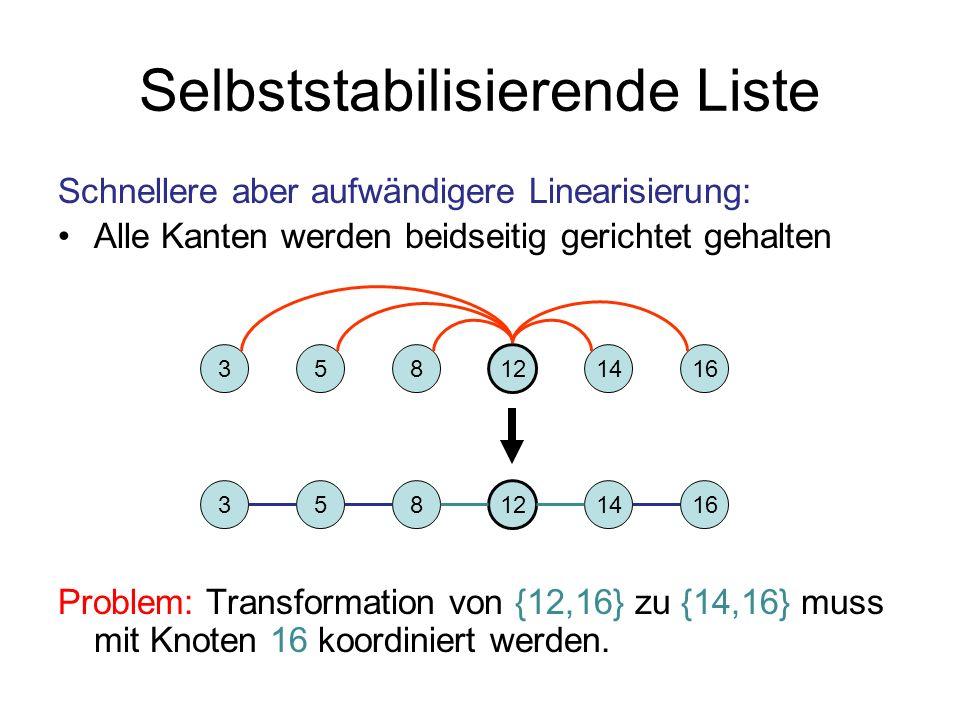 Selbststabilisierende Liste Schnellere aber aufwändigere Linearisierung: Alle Kanten werden beidseitig gerichtet gehalten Problem: Transformation von {12,16} zu {14,16} muss mit Knoten 16 koordiniert werden.