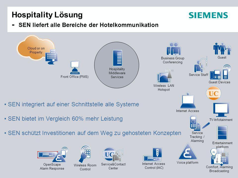Hospitality Lösung - SEN liefert alle Bereiche der Hotelkommunikation SEN integriert auf einer Schnittstelle alle Systeme SEN bietet im Vergleich 60%