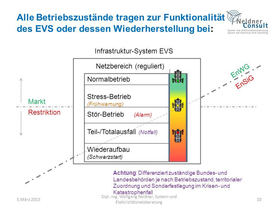 Alle Betriebszustände tragen zur Funktionalität des EVS oder dessen Wiederherstellung bei: 5.März 2013 Dipl.-Ing. Wolfgang Neldner, System-und Elektri