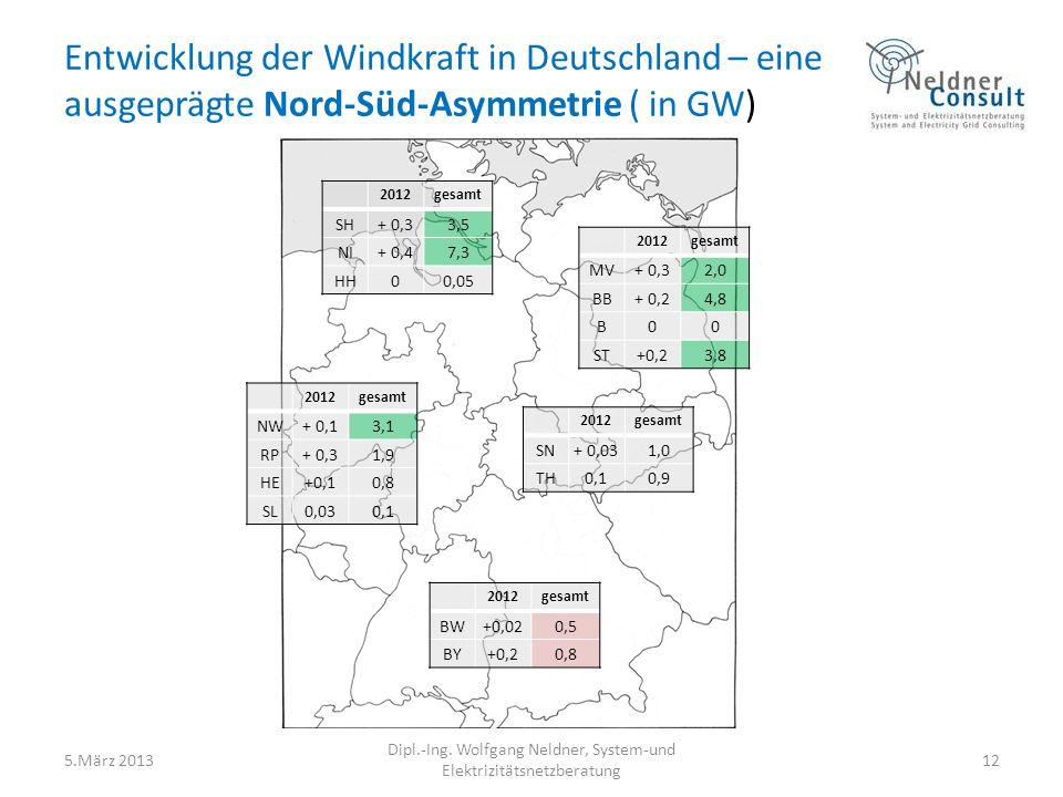 Entwicklung der Windkraft in Deutschland – eine ausgeprägte Nord-Süd-Asymmetrie ( in GW) 5.März 2013 Dipl.-Ing. Wolfgang Neldner, System-und Elektrizi