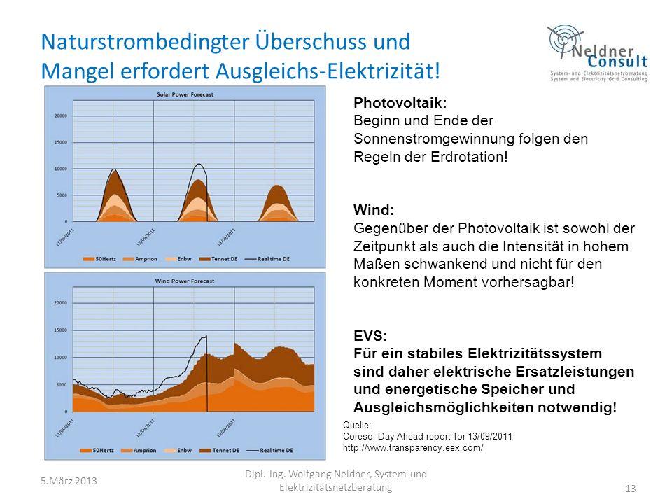 Naturstrombedingter Überschuss und Mangel erfordert Ausgleichs-Elektrizität! 5.März 2013 Dipl.-Ing. Wolfgang Neldner, System-und Elektrizitätsnetzbera