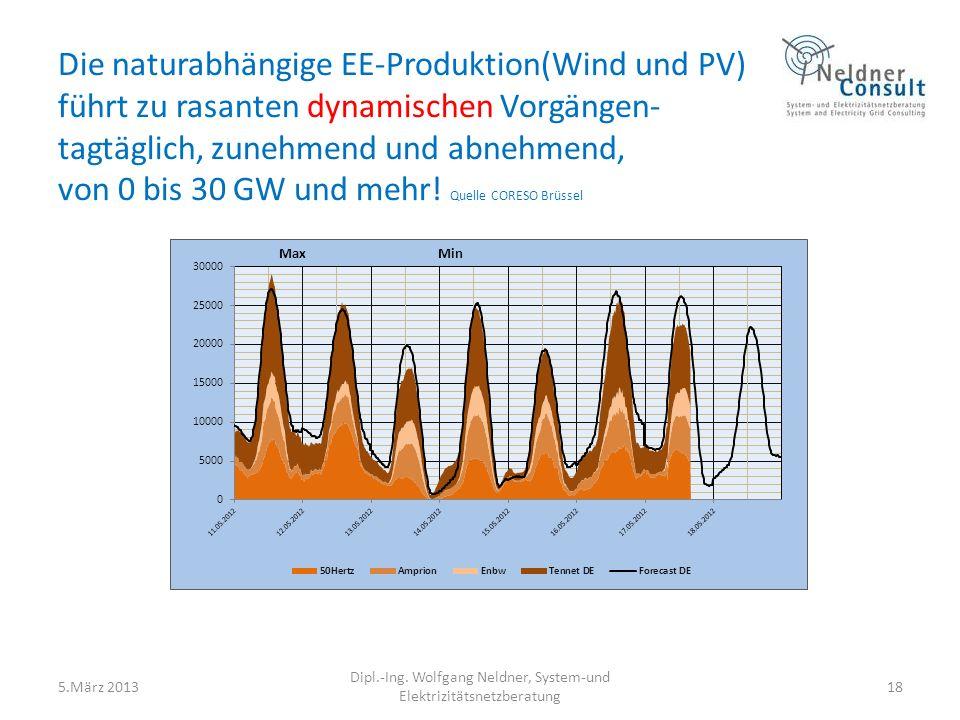 Die naturabhängige EE-Produktion(Wind und PV) führt zu rasanten dynamischen Vorgängen- tagtäglich, zunehmend und abnehmend, von 0 bis 30 GW und mehr!
