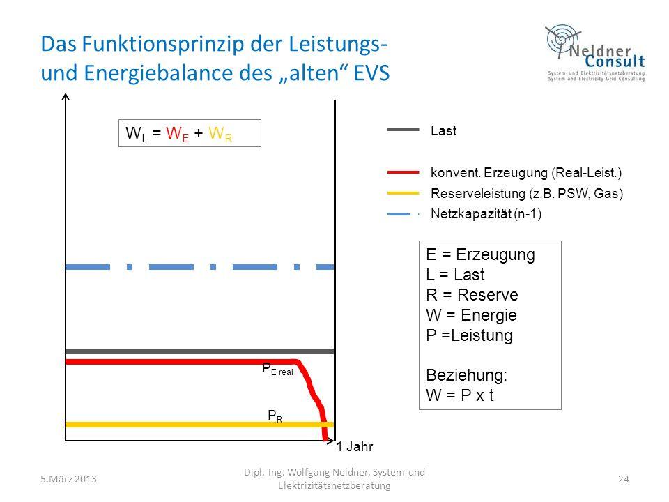 Das Funktionsprinzip der Leistungs- und Energiebalance des alten EVS 5.März 2013 Dipl.-Ing. Wolfgang Neldner, System-und Elektrizitätsnetzberatung 24