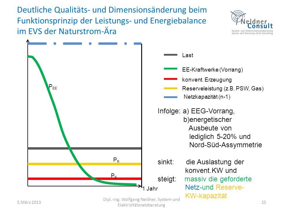 Deutliche Qualitäts- und Dimensionsänderung beim Funktionsprinzip der Leistungs- und Energiebalance im EVS der Naturstrom-Ära 5.März 2013 Dipl.-Ing.