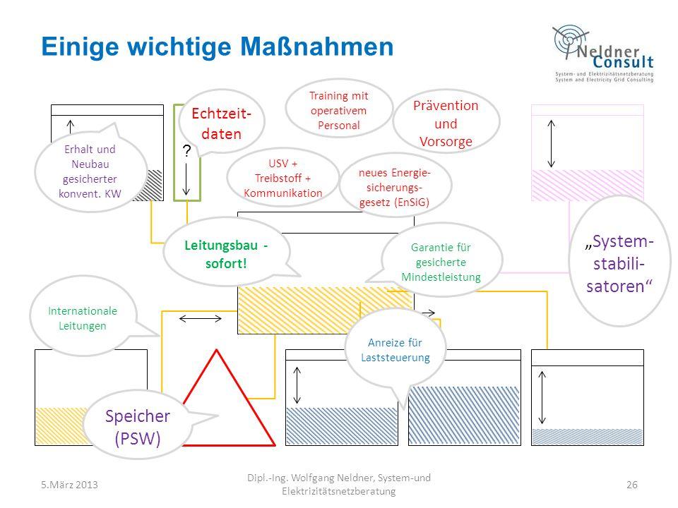 5.März 201326 Dipl.-Ing. Wolfgang Neldner, System-und Elektrizitätsnetzberatung Einige wichtige Maßnahmen ? Erhalt und Neubau gesicherter konvent. KW