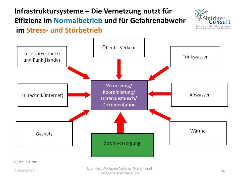 Vernetzung/ Koordinierung/ Datenaustausch/ Dokumentation IT-Technik(Internet) Öffentl.