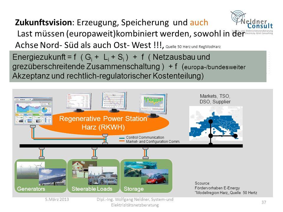 5.März 2013 Energiezukunft = f ( G i + L i + S i ) + f ( Netzausbau und grezüberschreitende Zusammenschaltung ) + f ( europa-/bundesweiter Akzeptanz und rechtlich-regulatorischer Kostenteilung) Zukunftsvision: Erzeugung, Speicherung und auch Last müssen (europaweit)kombiniert werden, sowohl in der Achse Nord- Süd als auch Ost- West !!!, Quelle 50 Herz und RegModHarz Regenerative Power Station Harz (RKWH) Markets, TSO, DSO, Supplier GeneratorsSteerable LoadsStorage Control Communication Market- and Configuration Comm.