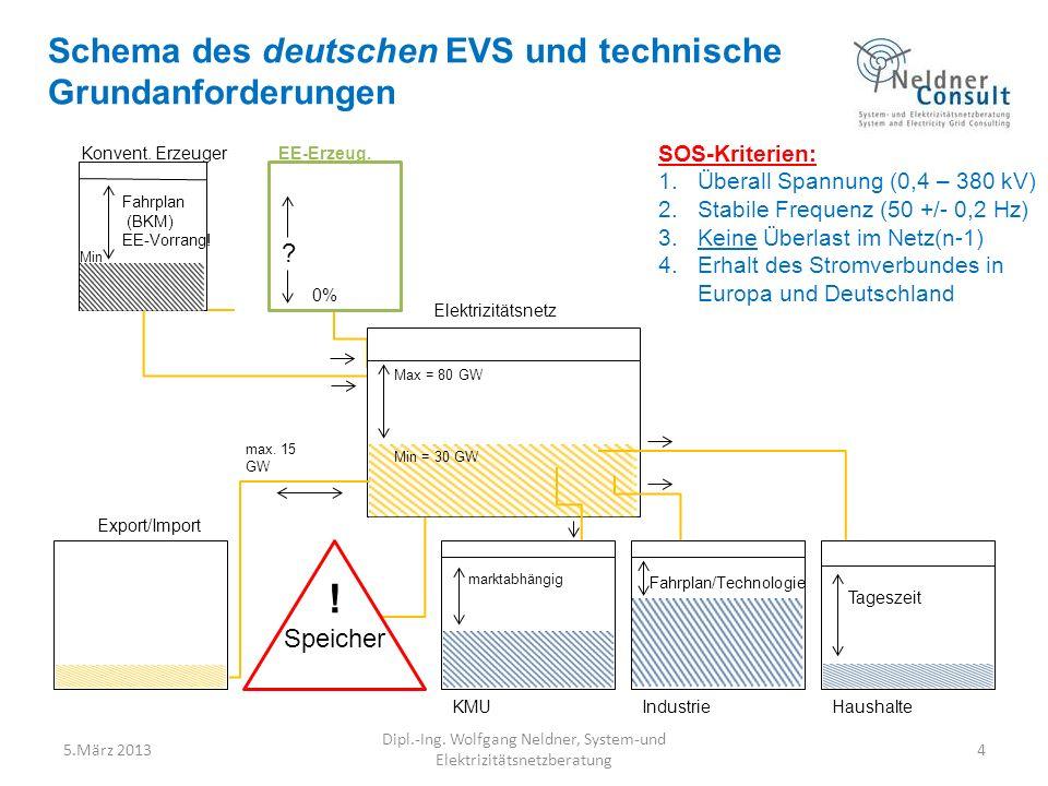 4 SOS-Kriterien: 1.Überall Spannung (0,4 – 380 kV) 2.Stabile Frequenz (50 +/- 0,2 Hz) 3.Keine Überlast im Netz(n-1) 4.Erhalt des Stromverbundes in Europa und Deutschland Min = 30 GW Max = 80 GW Elektrizitätsnetz Export/Import max.