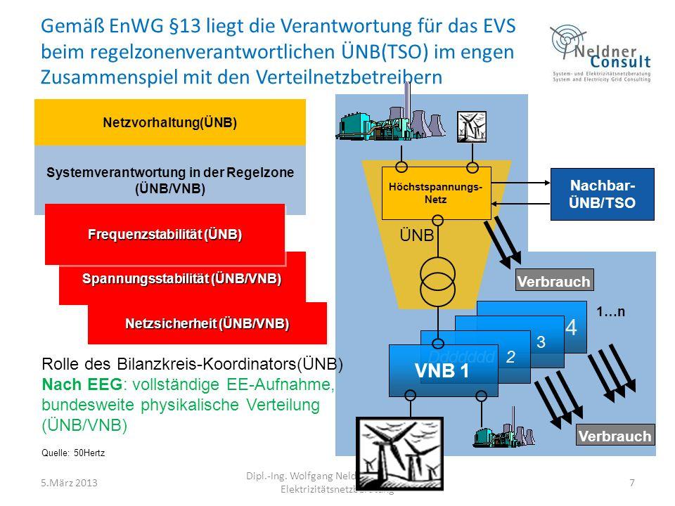 5.März 2013 Dipl.-Ing. Wolfgang Neldner, System-und Elektrizitätsnetzberatung 7 Gemäß EnWG §13 liegt die Verantwortung für das EVS beim regelzonenvera