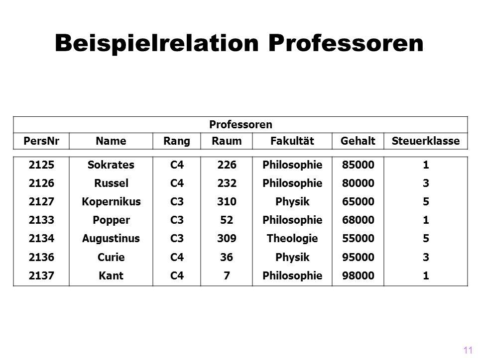 11 Beispielrelation Professoren Professoren PersNrNameRangRaumFakultätGehaltSteuerklasse 2125SokratesC4226Philosophie850001 2126RusselC4232Philosophie800003 2127KopernikusC3310Physik650005 2133PopperC352Philosophie680001 2134AugustinusC3309Theologie550005 2136CurieC436Physik950003 2137KantC47Philosophie980001