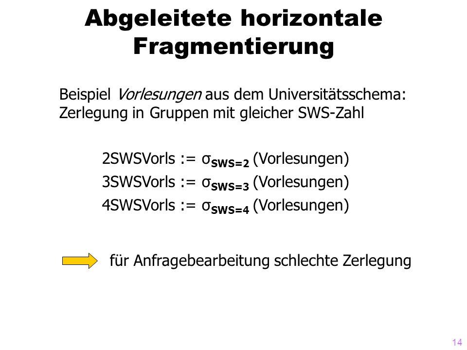 14 Abgeleitete horizontale Fragmentierung Beispiel Vorlesungen aus dem Universitätsschema: Zerlegung in Gruppen mit gleicher SWS-Zahl 2SWSVorls := σ SWS=2 (Vorlesungen) 3SWSVorls := σ SWS=3 (Vorlesungen) 4SWSVorls := σ SWS=4 (Vorlesungen) für Anfragebearbeitung schlechte Zerlegung