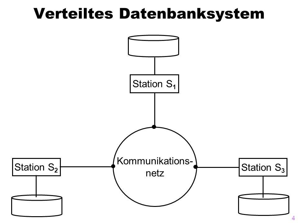5 Client-Server-Architektur Kommunikations- netz Client C 1 Client C 2 Server