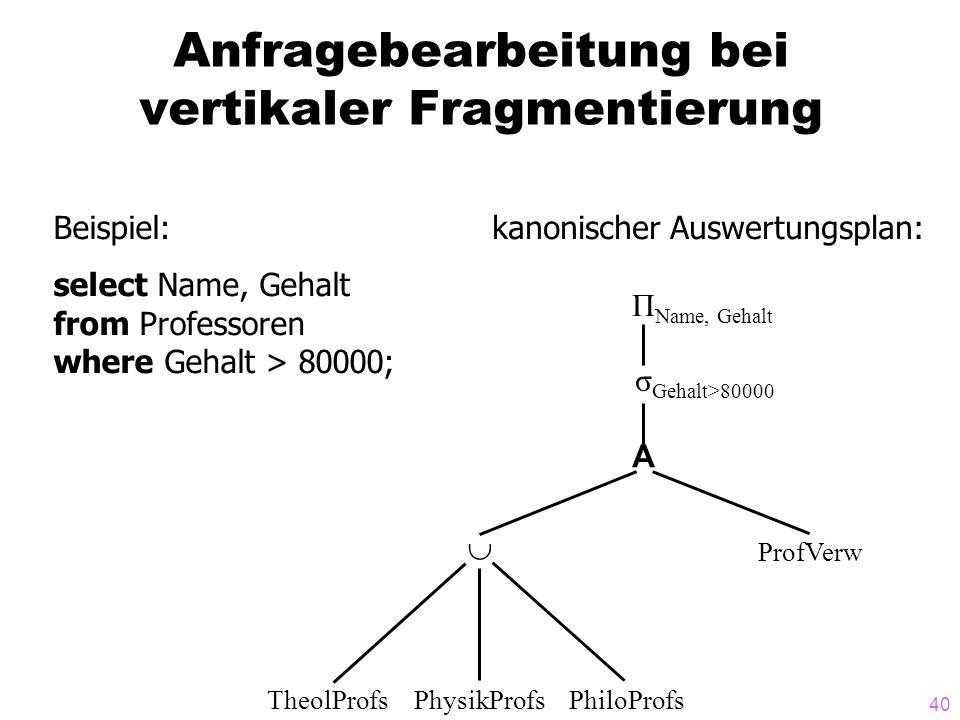 40 Anfragebearbeitung bei vertikaler Fragmentierung Beispiel: select Name, Gehalt from Professoren where Gehalt > 80000; kanonischer Auswertungsplan: Π Name, Gehalt σ Gehalt>80000 A TheolProfsPhysikProfsPhiloProfs ProfVerw