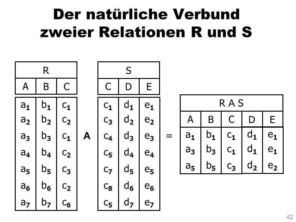 42 Der natürliche Verbund zweier Relationen R und S R ABC a1a2a3a4a5a6a7a1a2a3a4a5a6a7 b1b2b3b4b5b6b7b1b2b3b4b5b6b7 c1c2c1c2c3c2c6c1c2c1c2c3c2c6 S CDE c1c3c4c5c7c8c5c1c3c4c5c7c8c5 d1d2d3d4d5d6d7d1d2d3d4d5d6d7 A e1e2e3e4e5e6e7e1e2e3e4e5e6e7 R A S CDE AB a1a3a5a1a3a5 b1b3b5b1b3b5 c1c1c3c1c1c3 d1d1d2d1d1d2 e1e1e2e1e1e2 =