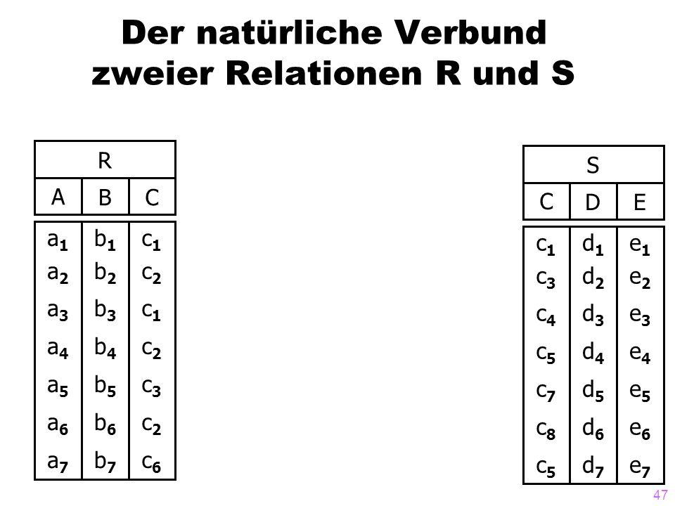 47 Der natürliche Verbund zweier Relationen R und S R ABC a1a2a3a4a5a6a7a1a2a3a4a5a6a7 b1b2b3b4b5b6b7b1b2b3b4b5b6b7 c1c2c1c2c3c2c6c1c2c1c2c3c2c6 S CDE c1c3c4c5c7c8c5c1c3c4c5c7c8c5 d1d2d3d4d5d6d7d1d2d3d4d5d6d7 e1e2e3e4e5e6e7e1e2e3e4e5e6e7