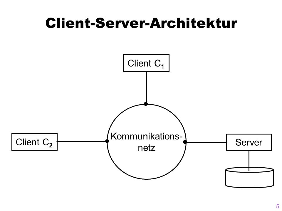 5 Client-Server-Architektur Kommunikations- netz Client C 1 Client C 2 Server