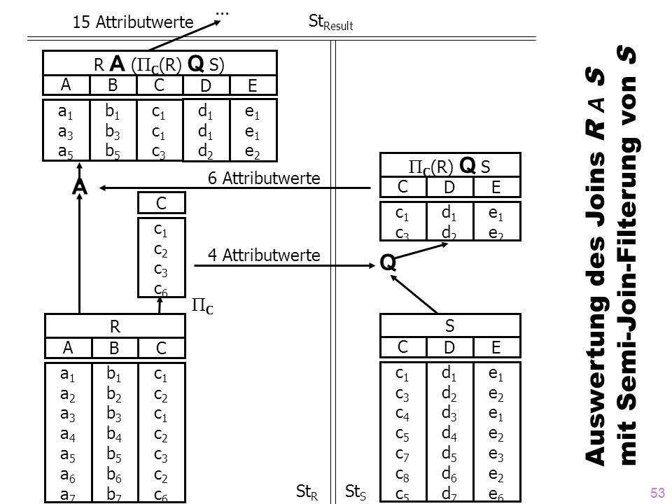 53 R A ( Π C (R) Q S) CDE AB a1a3a5a1a3a5 b1b3b5b1b3b5 c1c1c3c1c1c3 d1d1d2d1d1d2 e1e1e2e1e1e2 R ABC a1a2a3a4a5a6a7a1a2a3a4a5a6a7 b1b2b3b4b5b6b7b1b2b3b4b5b6b7 c1c2c1c2c3c2c6c1c2c1c2c3c2c6 C c1c2c3c6c1c2c3c6 S CDE c1c3c4c5c7c8c5c1c3c4c5c7c8c5 d1d2d3d4d5d6d7d1d2d3d4d5d6d7 e1e2e1e2e3e2e6e1e2e1e2e3e2e6 15 Attributwerte...