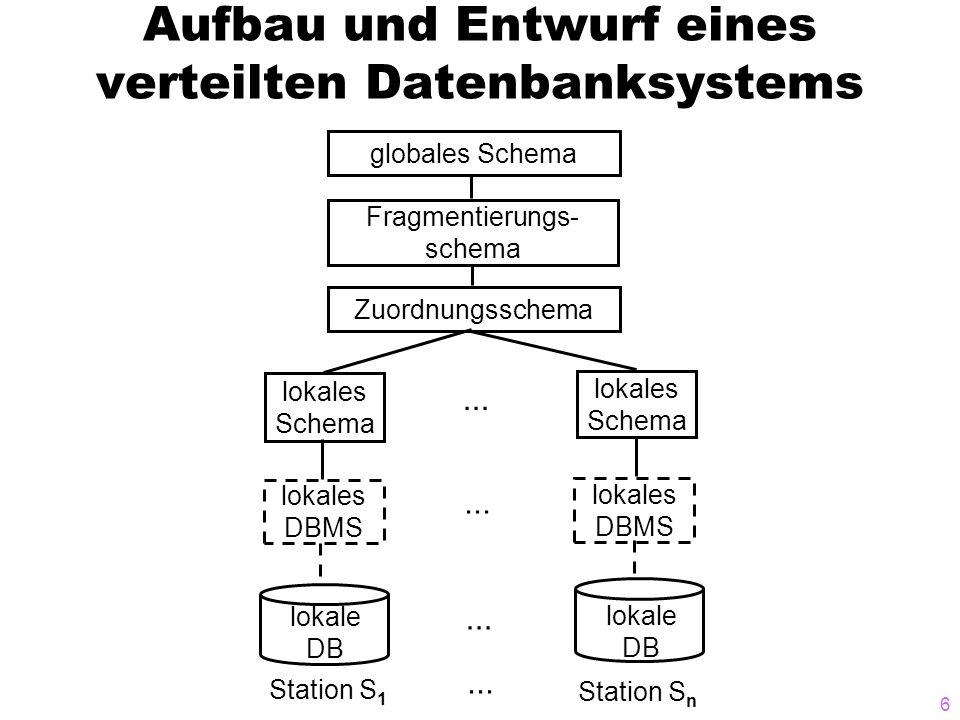 6 Aufbau und Entwurf eines verteilten Datenbanksystems globales Schema Fragmentierungs- schema Zuordnungsschema lokales Schema lokales Schema lokales DBMS lokales DBMS lokale DB lokale DB Station S 1 Station S n...