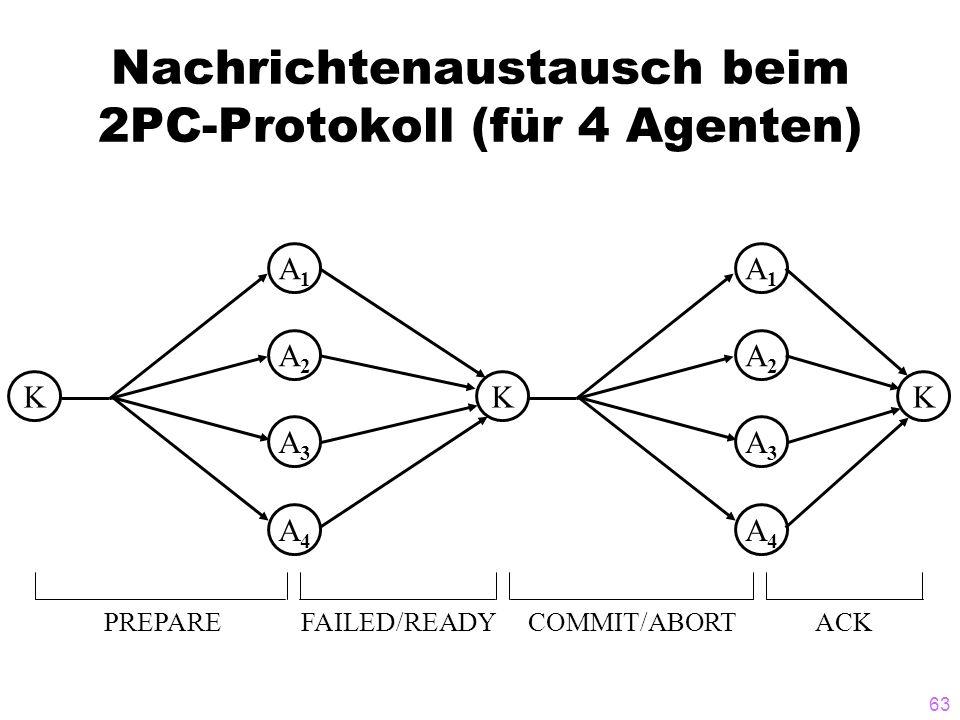 63 Nachrichtenaustausch beim 2PC-Protokoll (für 4 Agenten) KK A1A1 A2A2 A3A3 A4A4 K A1A1 A2A2 A3A3 A4A4 PREPAREFAILED/READYCOMMIT/ABORTACK