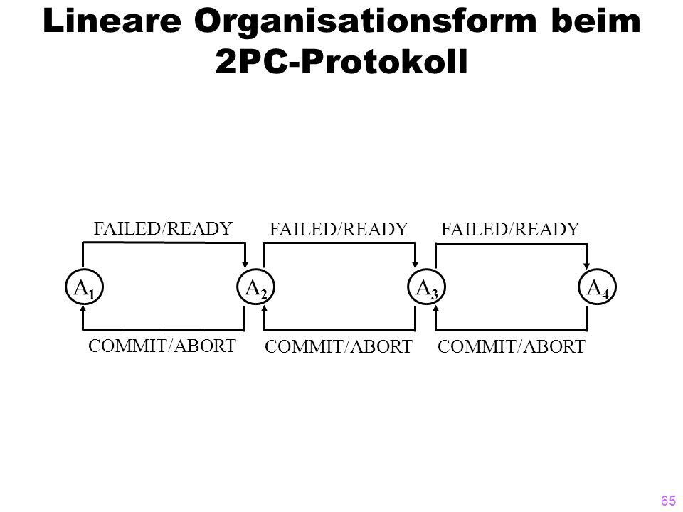 65 Lineare Organisationsform beim 2PC-Protokoll A1A1 A2A2 A3A3 A4A4 FAILED/READY COMMIT/ABORT
