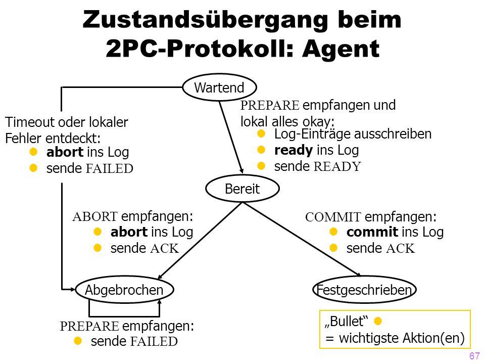 67 Zustandsübergang beim 2PC-Protokoll: Agent Wartend Bereit AbgebrochenFestgeschrieben COMMIT empfangen: commit ins Log sende ACK ABORT empfangen: ab