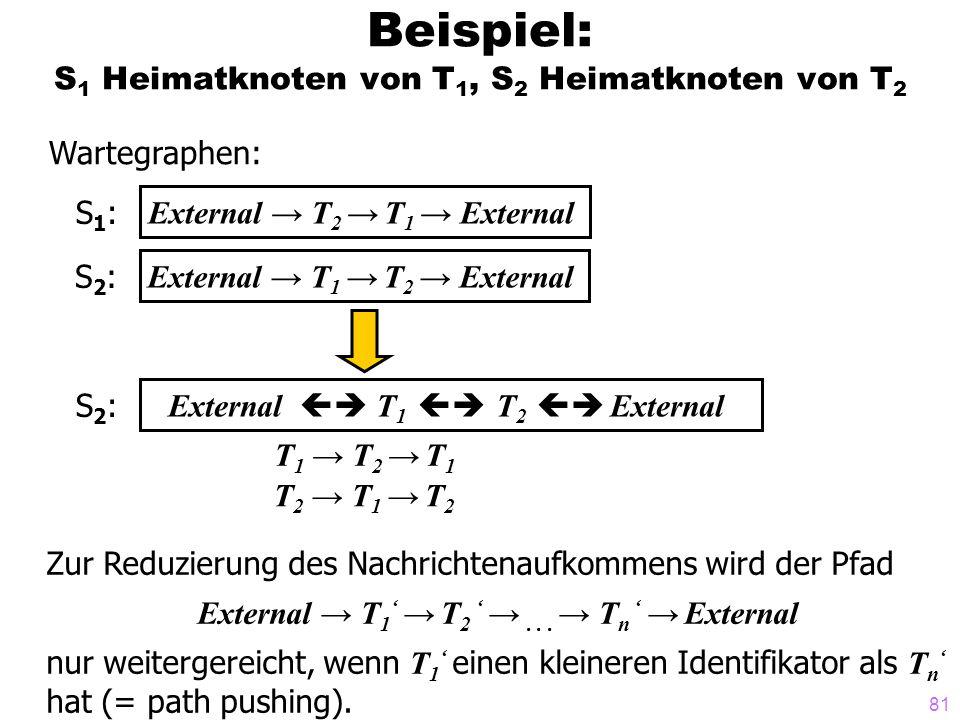 81 Beispiel: S 1 Heimatknoten von T 1, S 2 Heimatknoten von T 2 Wartegraphen: S1:S1: External T 2 T 1 External S2:S2: External T 1 T 2 External S2:S2: T 1 T 2 T 1 T 2 T 1 T 2 Zur Reduzierung des Nachrichtenaufkommens wird der Pfad External T 1 T 2...