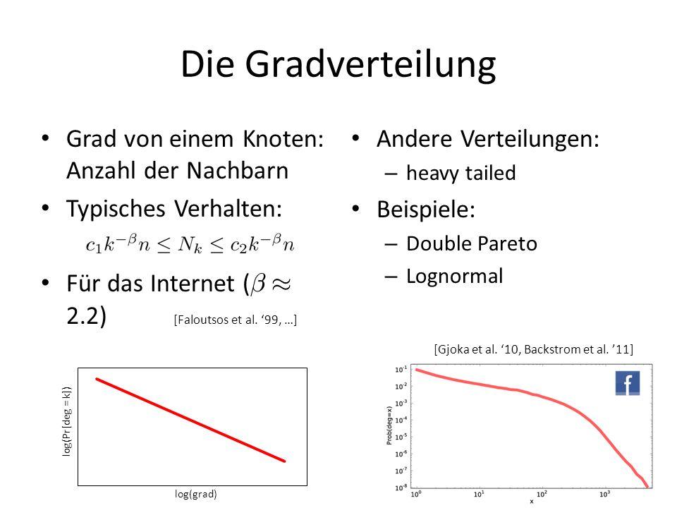 Die Gradverteilung Grad von einem Knoten: Anzahl der Nachbarn Typisches Verhalten: Für das Internet ( ¯ ¼ 2.2) [Faloutsos et al. 99, …] Andere Verteil