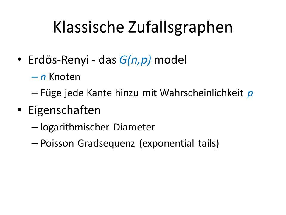 Klassische Zufallsgraphen Erdös-Renyi - das G(n,p) model – n Knoten – Füge jede Kante hinzu mit Wahrscheinlichkeit p Eigenschaften – logarithmischer D