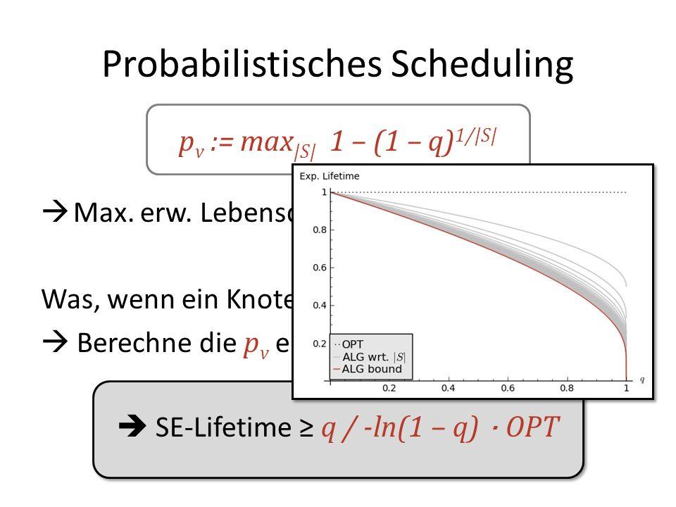 Probabilistisches Scheduling p v := max |S| 1 – (1 – q) 1/|S| Max.