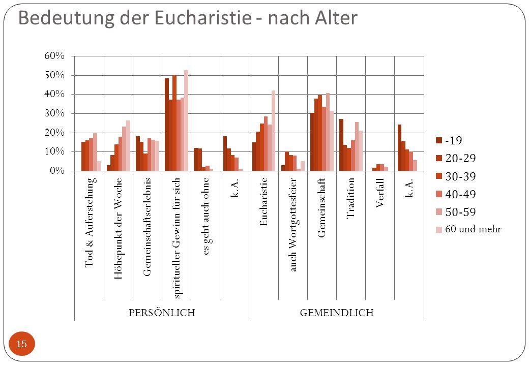 Bedeutung der Eucharistie - nach Alter 15