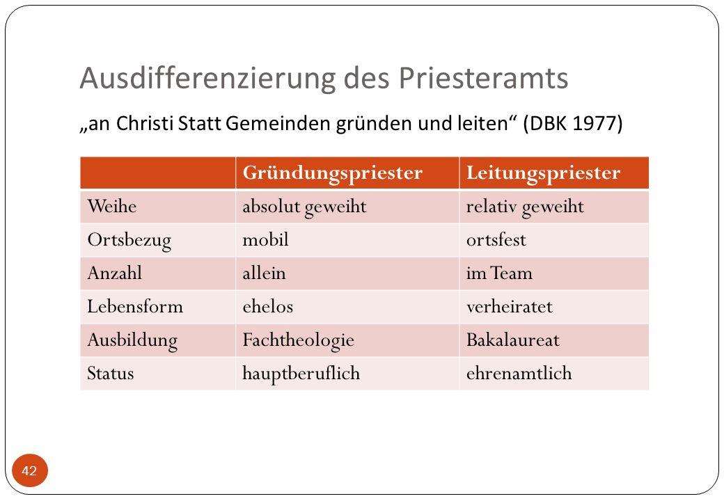 Ausdifferenzierung des Priesteramts 42 an Christi Statt Gemeinden gründen und leiten (DBK 1977) GründungspriesterLeitungspriester Weiheabsolut geweiht