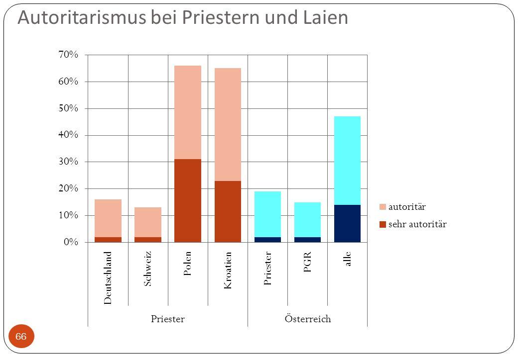 Autoritarismus bei Priestern und Laien 66