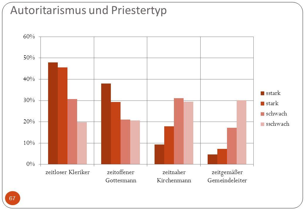 Autoritarismus und Priestertyp 67