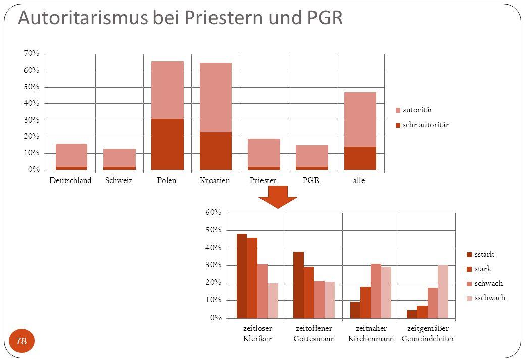 Autoritarismus bei Priestern und PGR 78