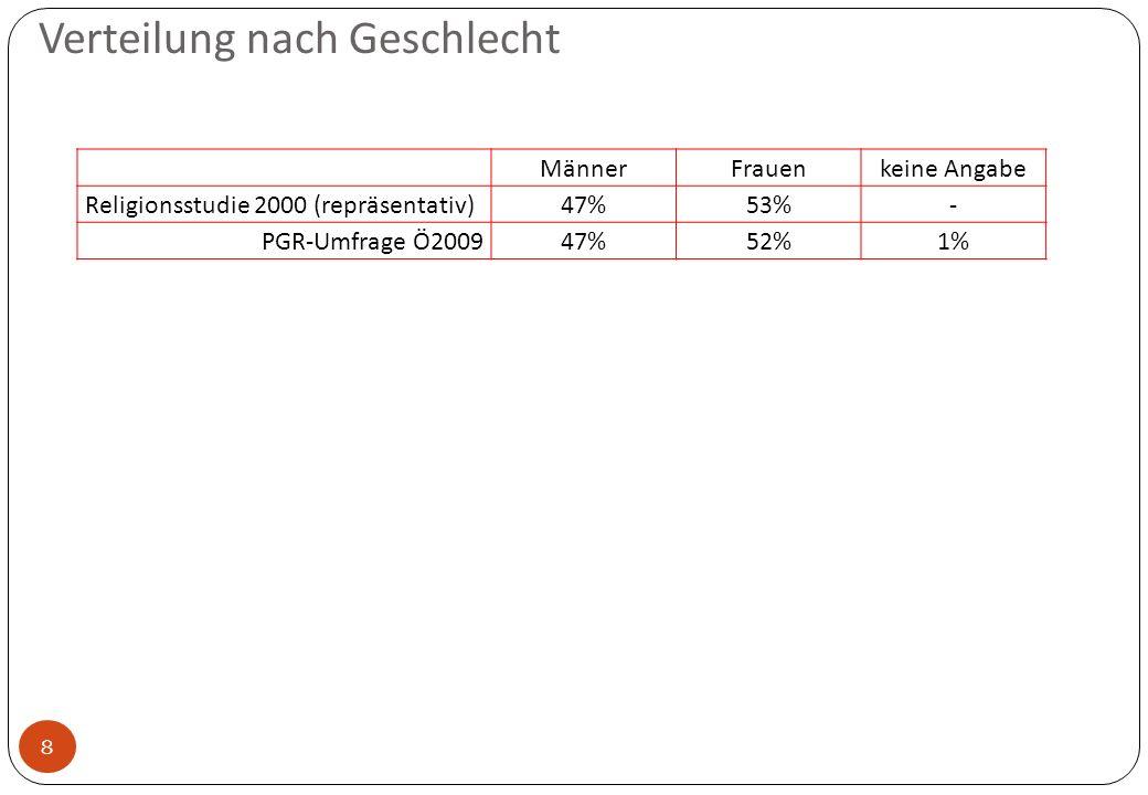 Verteilung nach Geschlecht 8 MännerFrauenkeine Angabe Religionsstudie 2000 (repräsentativ) 47%53%- PGR-Umfrage Ö2009 47%52%1%