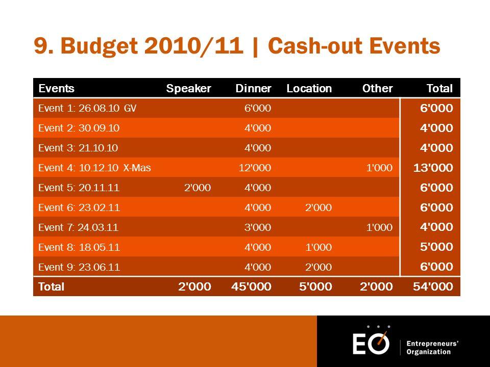 9. Budget 2010/11 | Cash-out Events EventsSpeakerDinnerLocationOtherTotal Event 1: 26.08.10 GV6'000 Event 2: 30.09.104'000 Event 3: 21.10.104'000 Even