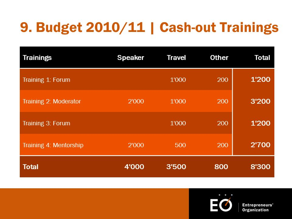 9. Budget 2010/11 | Cash-out Trainings TrainingsSpeakerTravelOtherTotal Training 1: Forum1'000200 1'200 Training 2: Moderator2'0001'000200 3'200 Train