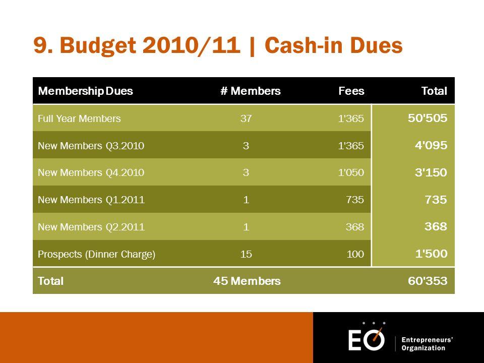 9. Budget 2010/11 | Cash-in Dues Membership Dues# MembersFeesTotal Full Year Members371'365 50'505 New Members Q3.201031'365 4'095 New Members Q4.2010