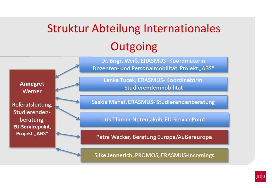 Struktur Abteilung Internationales Outgoing Dr. Birgit Weiß, ERASMUS- Koordinatorin Dozenten- und Personalmobilität, Projekt ABS Dr. Birgit Weiß, ERAS