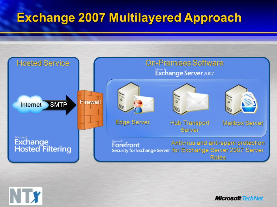 Exchange 2007 Multilayered Approach Antivirus and anti-spam protection for Exchange Server 2007 Server Roles On-Premises Software Mailbox Server Hub T