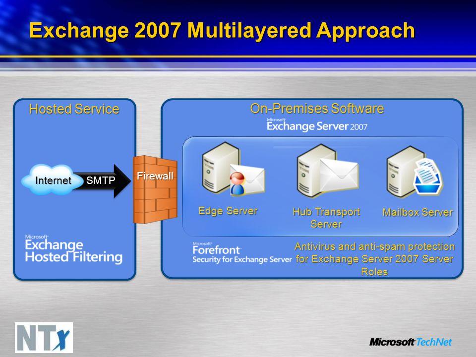 Exchange 2007 Multilayered Approach Antivirus and anti-spam protection for Exchange Server 2007 Server Roles On-Premises Software Mailbox Server Hub Transport Server Edge Server SMTP Internet Hosted Service Firewall