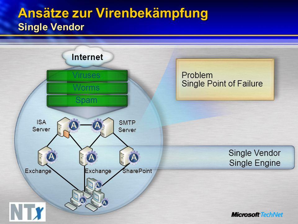 Ansätze zur Virenbekämpfung Single Vendor Problem Single Point of Failure SharePoint ISA Server SMTP Server Internet Viruses ExchangeExchange Single Vendor Single Engine Worms Spam A AAAA A A A