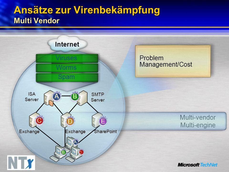 Ansätze zur Virenbekämpfung Multi Vendor Problem Management/Cost SharePoint ISA Server SMTP Server Internet Viruses ExchangeExchange Multi-vendor Multi-engine Worms Spam AB C A E D B C