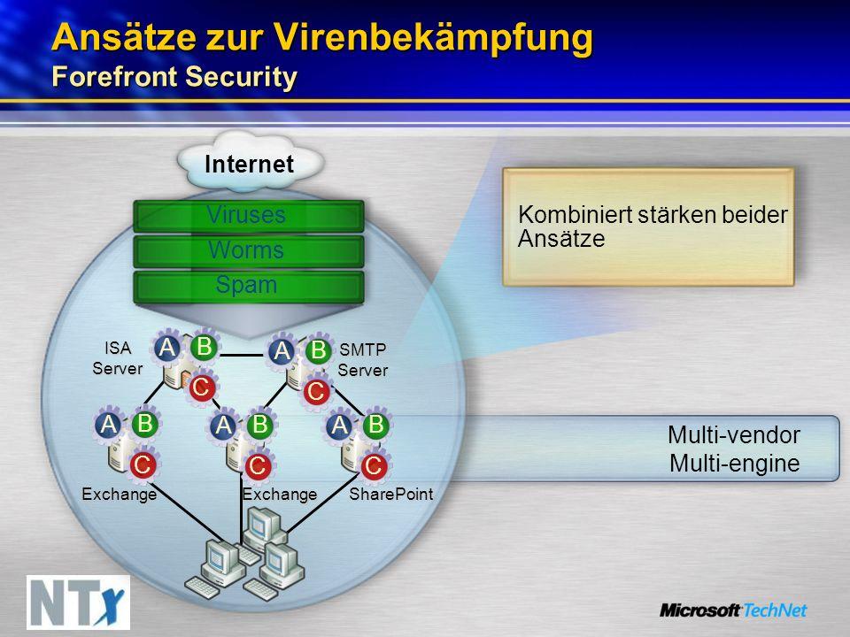 Ansätze zur Virenbekämpfung Forefront Security Kombiniert stärken beider Ansätze SharePoint ISA Server SMTP Server Internet Viruses Exchange Exchange Multi-vendor Multi-engine Worms Spam A C B A C B A C B A C B A C B