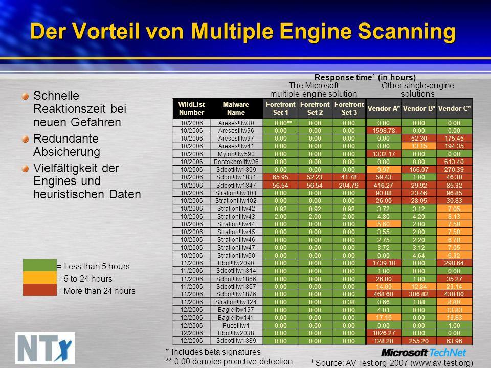 Der Vorteil von Multiple Engine Scanning Schnelle Reaktionszeit bei neuen Gefahren Redundante Absicherung Vielfältigkeit der Engines und heuristischen Daten Response time 1 (in hours) The Microsoft multiple-engine solution WildList Number Malware Name Forefront Set 1 Forefront Set 2 Forefront Set 3 Vendor A*Vendor B*Vendor C* 10/2006Areses!Itw30 0.00**0.00 10/2006Areses!Itw36 0.00 1598.780.00 10/2006Areses!Itw37 0.00 52.30175.45 10/2006Areses!Itw41 0.00 13.15194.35 10/2006Mytob!Itw590 0.00 1332.170.00 10/2006Rontokbro!Itw36 0.00 613.40 10/2006Sdbot!Itw1809 0.00 9.97166.07270.39 10/2006Sdbot!Itw1831 65.9552.2341.7859.431.0046.38 10/2006Sdbot!Itw1847 56.54 204.79416.2729.9285.32 10/2006Stration!Itw101 0.00 93.8823.4696.85 10/2006Stration!Itw102 0.00 26.0028.0530.83 10/2006Stration!Itw42 0.92 3.723.127.05 10/2006Stration!Itw43 2.00 4.804.208.13 10/2006Stration!Itw44 0.00 5.602.007.58 10/2006Stration!Itw45 0.00 3.552.007.58 10/2006Stration!Itw46 0.00 2.752.206.78 10/2006Stration!Itw47 0.00 3.723.127.05 10/2006Stration!Itw60 0.00 4.646.32 11/2006Rbot!Itw2090 0.00 1739.100.00298.64 11/2006Sdbot!Itw1814 0.00 1.000.00 11/2006Sdbot!Itw1866 0.00 26.801.0035.27 11/2006Sdbot!Itw1867 0.00 14.0012.8423.14 11/2006Sdbot!Itw1876 0.00 468.60306.82430.80 11/2006Stration!Itw124 0.00 0.380.661.888.80 12/2006Bagle!Itw137 0.00 4.010.0013.83 12/2006Bagle!Itw141 0.00 17.150.0013.83 12/2006Puce!Itw1 0.00 1.00 12/2006Rbot!Itw2038 0.00 1026.270.00 12/2006Sdbot!Itw1889 0.00 128.28255.2063.96 * Includes beta signatures ** 0.00 denotes proactive detection 1 Source: AV-Test.org 2007 (www.av-test.org) Other single-engine solutions = Less than 5 hours = 5 to 24 hours = More than 24 hours