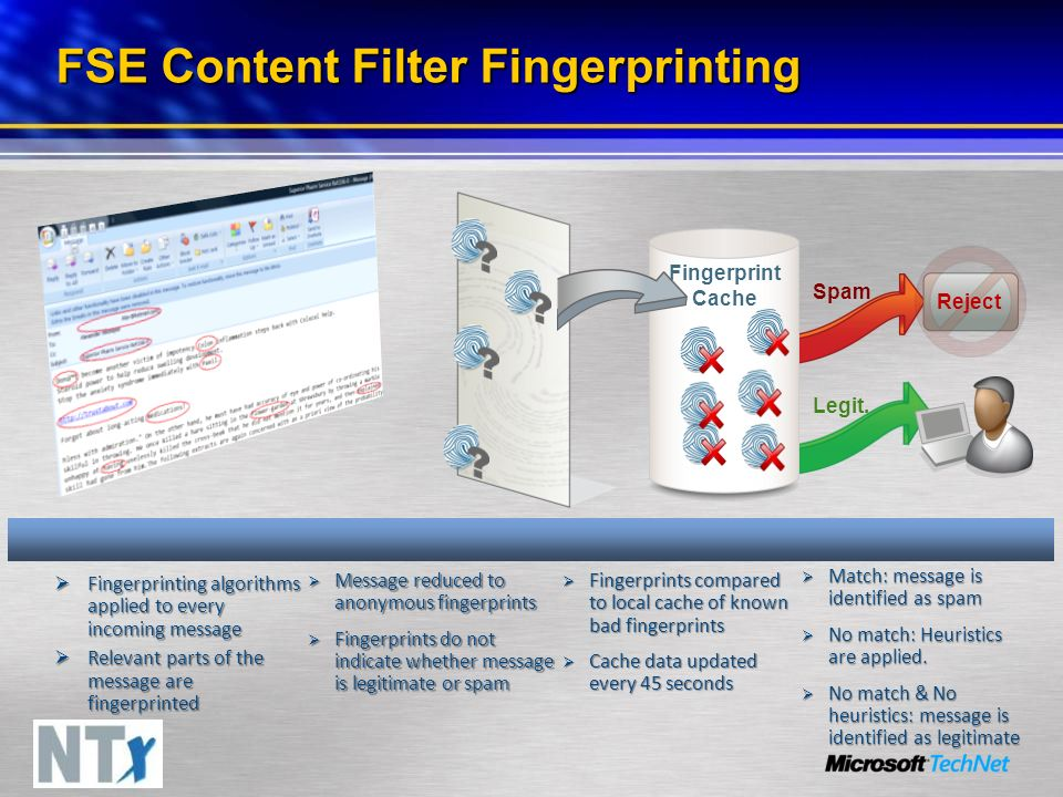 FSE Content Filter Fingerprinting Fingerprinting algorithms applied to every incoming message Fingerprinting algorithms applied to every incoming message Relevant parts of the message are fingerprinted Relevant parts of the message are fingerprinted Message reduced to anonymous fingerprints Message reduced to anonymous fingerprints Fingerprints do not indicate whether message is legitimate or spam Fingerprints do not indicate whether message is legitimate or spam Fingerprints compared to local cache of known bad fingerprints Fingerprints compared to local cache of known bad fingerprints Cache data updated every 45 seconds Cache data updated every 45 seconds Match: message is identified as spam Match: message is identified as spam No match: Heuristics are applied.