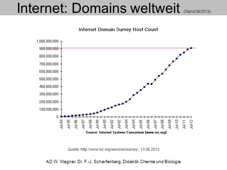 Internet:.de-Domains (Stand 06/2013) AD W.Wagner, Dr.