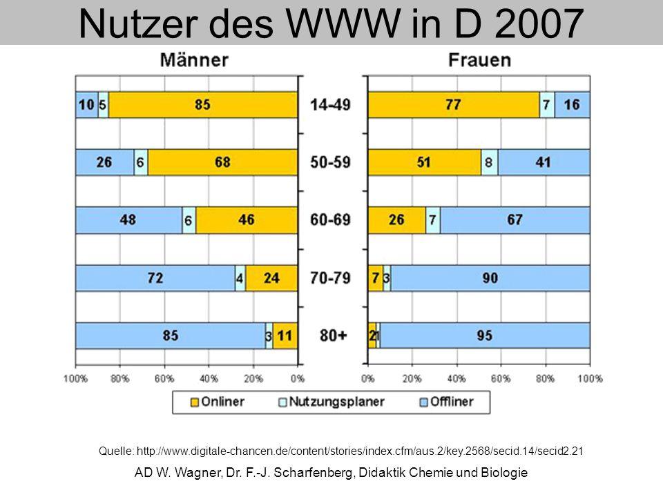 Nutzer des WWW in D 2007 AD W. Wagner, Dr. F.-J. Scharfenberg, Didaktik Chemie und Biologie Quelle: http://www.digitale-chancen.de/content/stories/ind