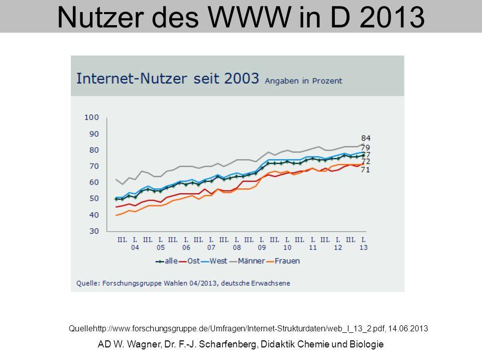 Nutzer des WWW in D 2013 AD W. Wagner, Dr. F.-J. Scharfenberg, Didaktik Chemie und Biologie Quellehttp://www.forschungsgruppe.de/Umfragen/Internet-Str