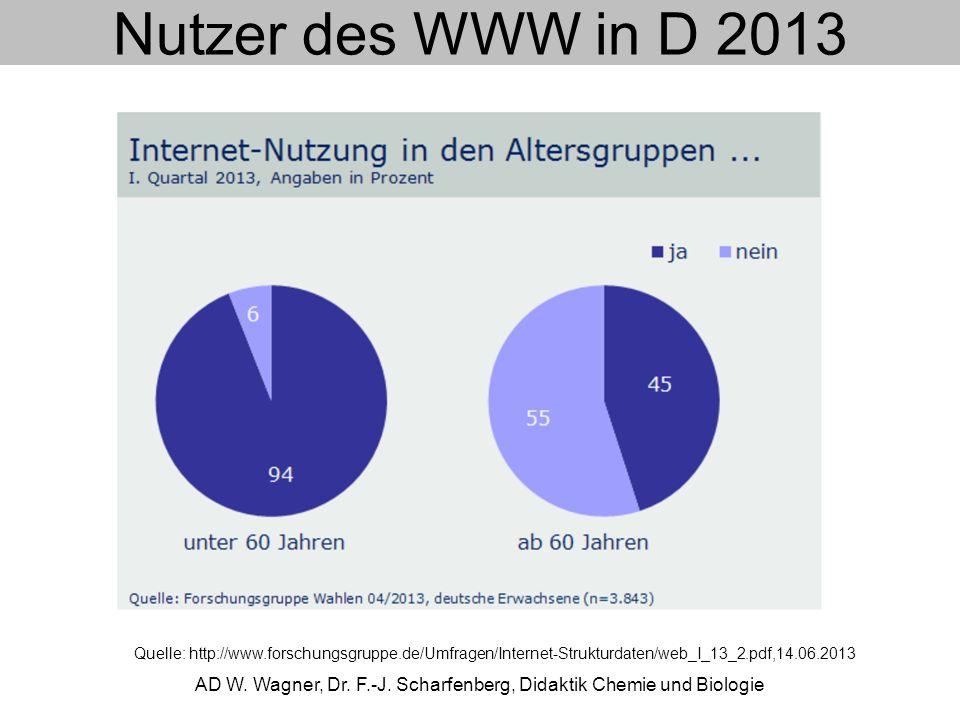 Nutzer des WWW in D 2013 AD W. Wagner, Dr. F.-J. Scharfenberg, Didaktik Chemie und Biologie Quelle: http://www.forschungsgruppe.de/Umfragen/Internet-S